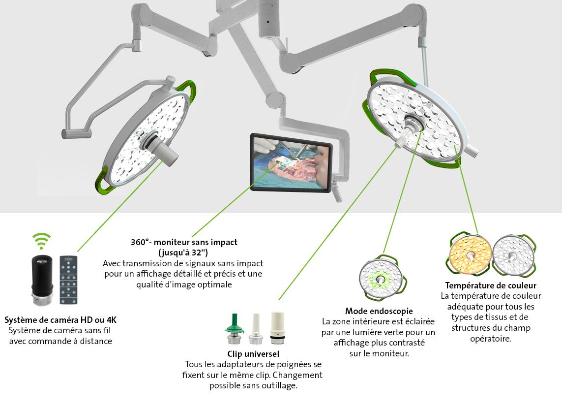 Éclairages opératoires medifa H!Light